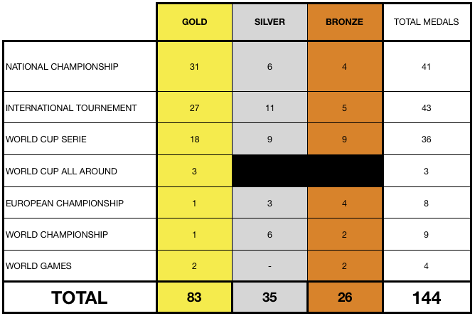 medals table garavel benjamin